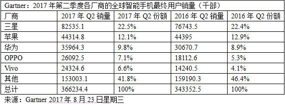 二季度4G手机销量近3.7亿部 新兴市场开始发力
