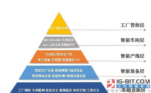 智能工厂五级金字塔工厂结构
