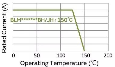 村田推出支持车载用150℃的1206尺寸电源用片状铁氧体磁珠
