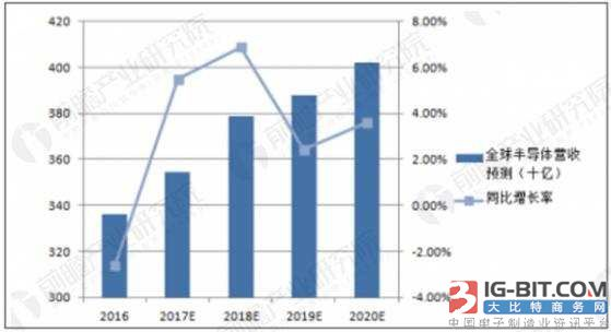 """全球半导体市场营收预测 资料来源:前瞻产业研究院整理 伴随着2014、2015年《国家集成电路产业发展推进纲要》和《中国制造2025》的发布,集成电路产业进入了快速发展阶段。一方面原因是集成电路大基金以及其他资本的注入使国内集成电路产业投资规模及数量增势明显,截至2016年12月份,国内在建6-12英寸生产线35条,其中12英寸9条、8英寸20条、6英寸6条;另一方面,""""中国制造2025""""迫使高压变频、交流传动机车/动车组、城市轨道交通、国家电网、新能源汽车等国民经济支柱性行业纷"""