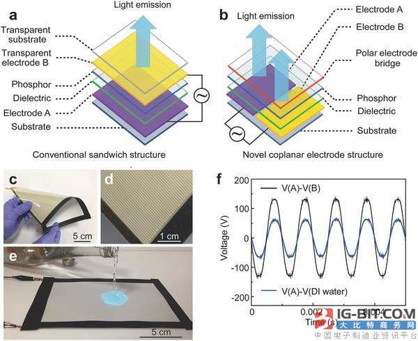 中美教授联合研发沾水发光的二维柔性显示器 给你无限遐想