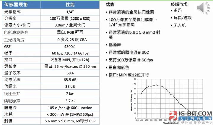 图3:AR0144的关键性能、优势及终端应用
