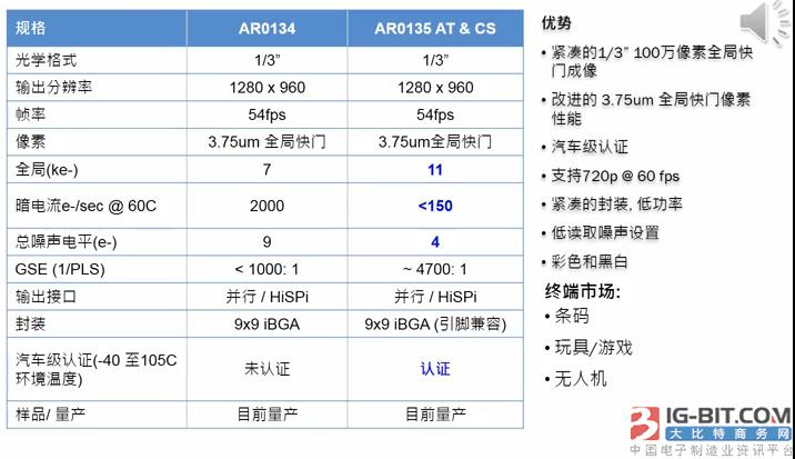 图4:AR0135的关键性能、优势及终端应用