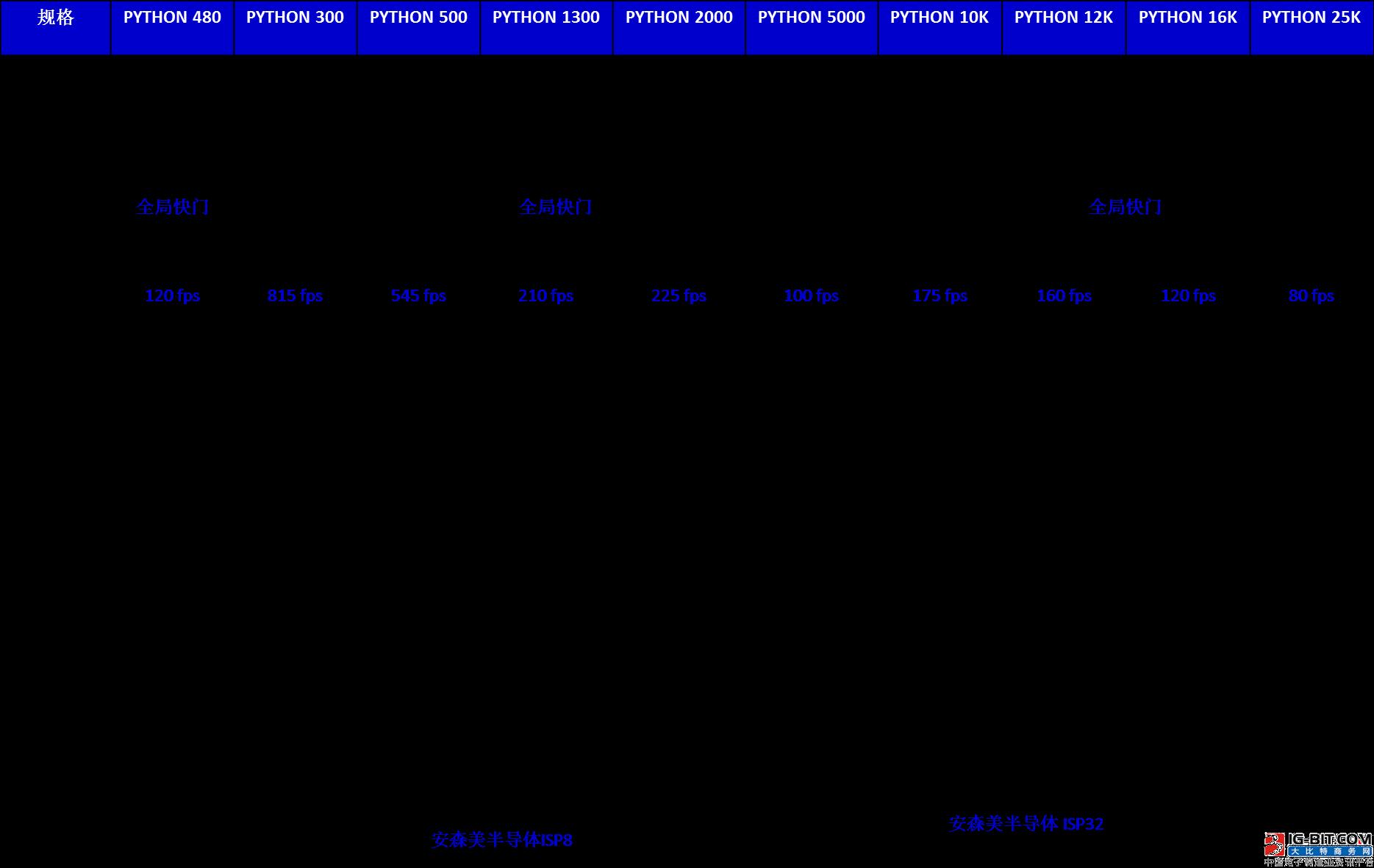 图6:PYTHON系列全局快门CMOS传感器关键规格