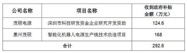 进补:茂硕电源获292.6万元补贴