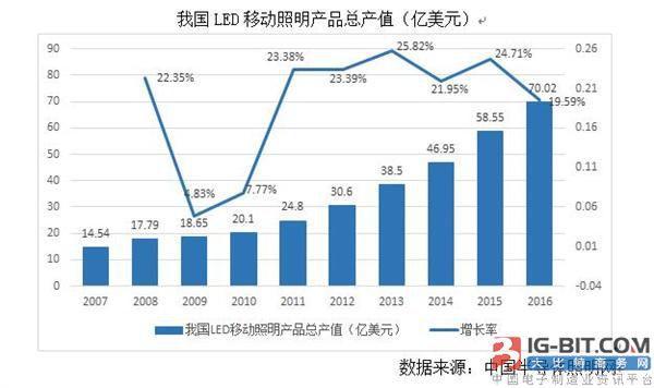2016年我国LED移动照明市场发展回顾
