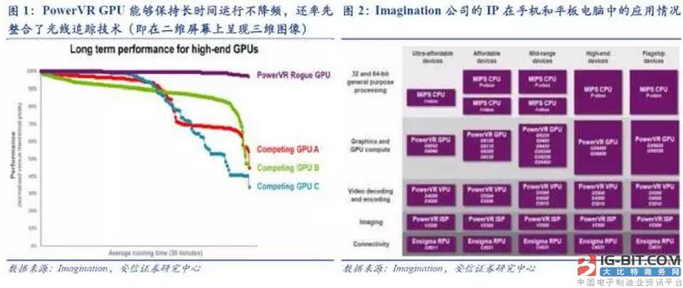 """中国""""芯""""49亿重磅收购大揭秘】imagination的前世今生和AI的无限未来"""