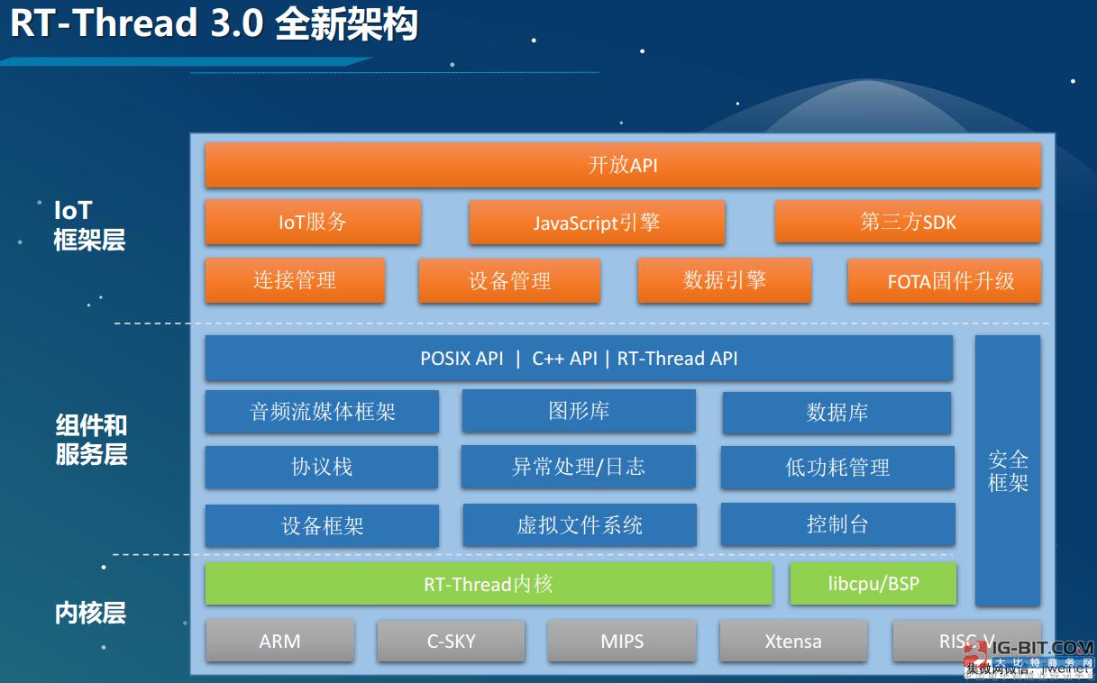 国产IoT OS堪当主流操作系统 产业链看好其联网装机量超亿台