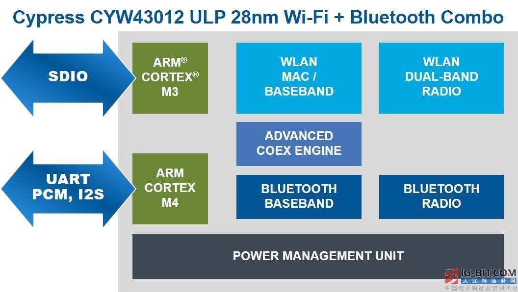 赛普拉斯推出全新超低功耗Wi-Fi + 蓝牙组合解决方案