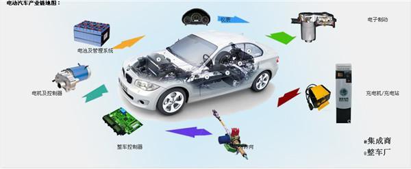 汽车电动化时代到来,充电机怎么保持高效率高可靠性?