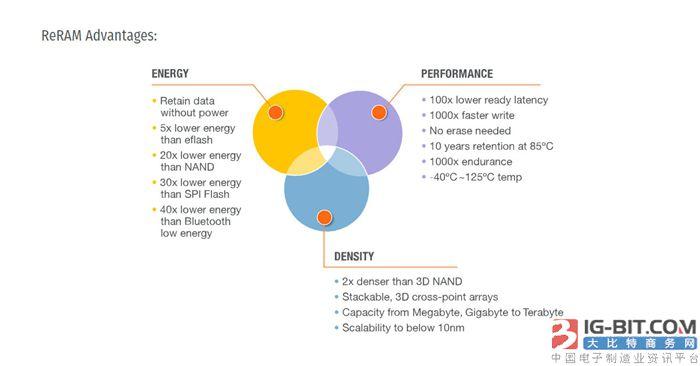 基于ReRAM技术的SSD要来了 超快读写速度、超高密度