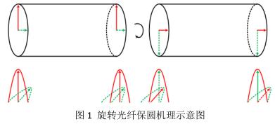 长飞公司推出光纤电流互感器用旋转光纤