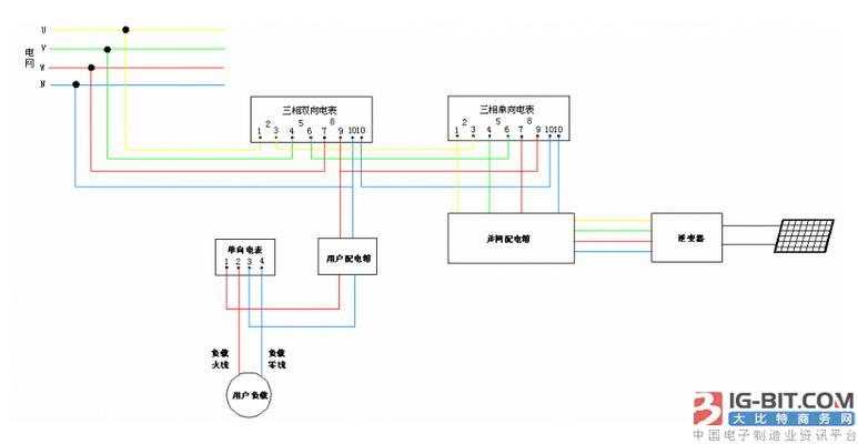 接线图如图6和图7所示: (1)单向电表(单相) 双向电表(单相)       第