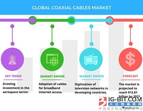 到2021年全球同轴电缆市场规模有望超128亿美元