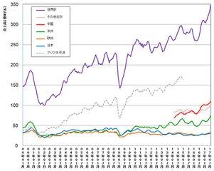 全球半导体8月平均销售额达350亿美元 再创历史新高