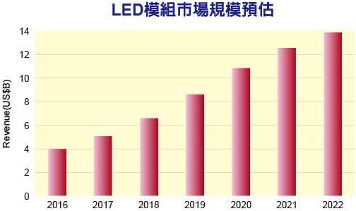 LED模块市场持续成长 特殊应用将成新蓝海