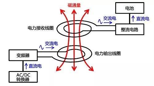 关于无线充电技术6大经典问答!