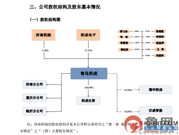 """青岛积成挂牌新三板 积成电子完成""""A+新三板""""资本布局"""
