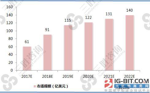 2017-2022年各类无线充电预估市场空间对比(单位:亿美金)