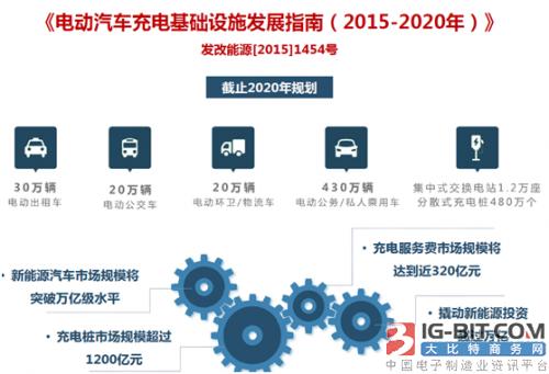 智能无线充电桩将成智慧城市的重要载体