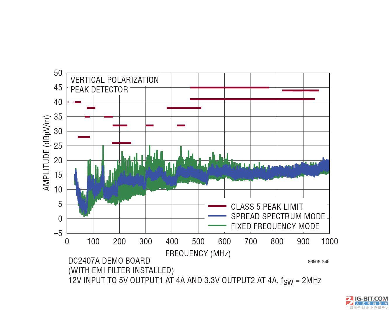 图2:LT8650S的辐射EMI图。