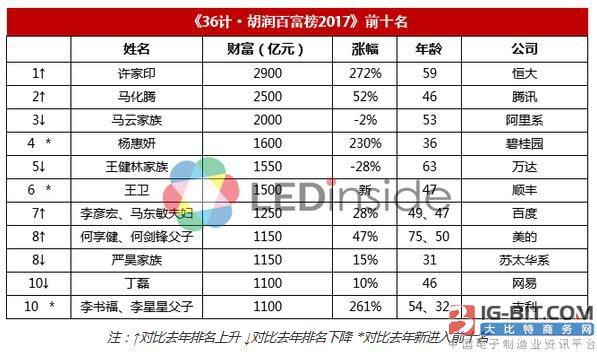 《胡润百富榜》发布:三安林秀成父子蝉联LED业首富