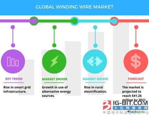 2017-2021年全球绕组线市场年复合增率达4%