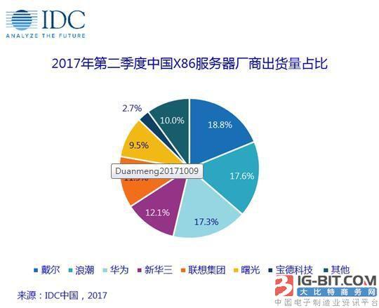 IDC服务器市场报告:戴尔、浪潮、华为占半壁江山