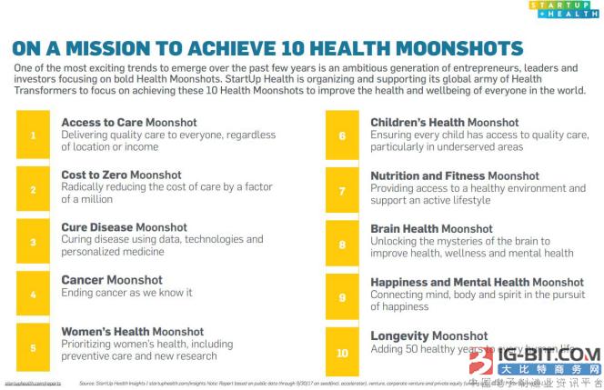 年融资额将达百亿美元,中国医疗企业表现强劲