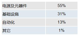 台达电子九月营新台币207.49亿元 创历史新高