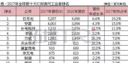 2017年全球IC封测代工营收排行 大陆厂商涨幅最大