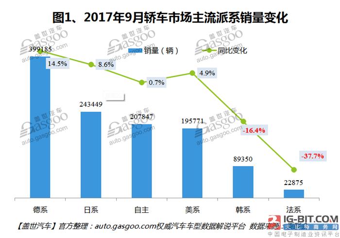 2017年9月国内轿车市场销量分析:朗逸月销五万登顶