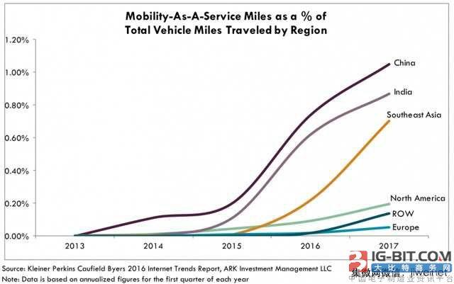 百度开放平台能成为自动驾驶的Android?