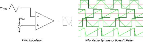 解读PWM脉宽调制的基础和一些高级概念
