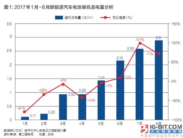 动力电池产业迎变局:价格博弈加剧 二三线企业将被淘汰