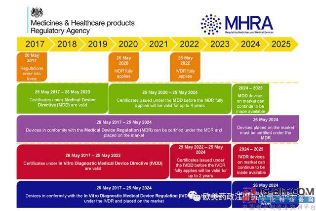 MHRA发布新的欧盟医疗器械和IVDR法规