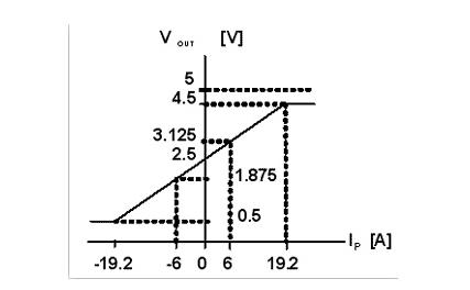 速度的测量方法有多种,如测速发电机,感应式转速传感器,霍尔转速