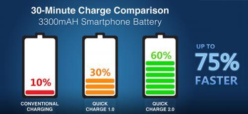 快充会损坏手机电池?实验说出了真相