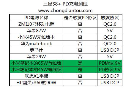 PD快充兼容三星S8+,真有这么难?