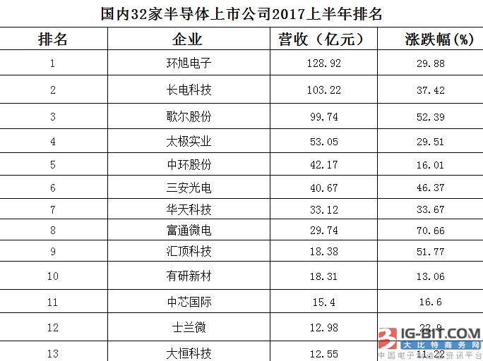 国内半导体上市公司最新收入曝光,哪家最赚钱?