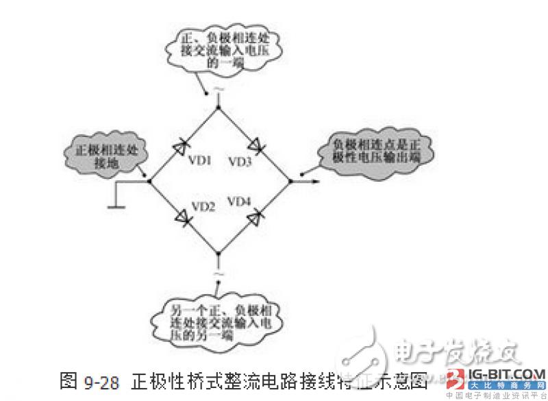 (1)在确定了电路结构之后,电路分析方法和普通的全波整流电路一样,只是需要分别分析两组不同极性全波整流电路,如果已经掌握了全波整流电路的工作原理,则只需要确定两组全波整流电路的组成,而不必具体分析电路。   (2)确定整流电路输出电压极性的方法是:两二极管负极相连的是正极性输出端(VD2和VD4连接端),两二极管正极相连的是负极性输出端(VD1和VD3连接端)。