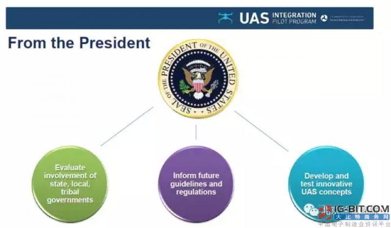 美国今天宣布无人机融合试点计划