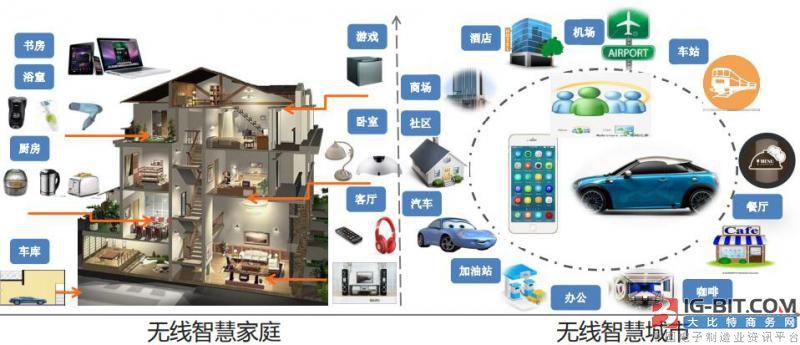 无线充电生态将引发家庭电力革命  软磁、线圈受益最大