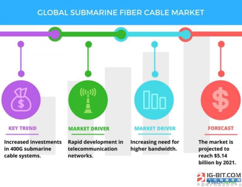 未来全球海底光缆市场规模将超51亿美元