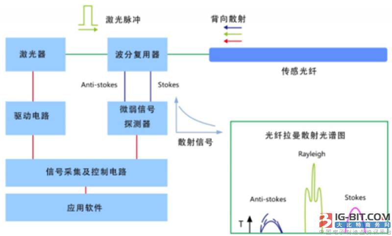 长飞特种光纤系列之四:用于分布式测温系统的多模光纤和少模光纤