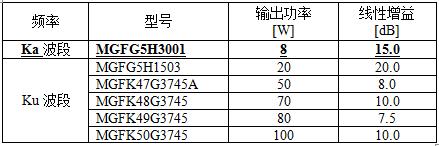 """三菱电机发售 """"卫星通信地面站Ka波段GaN HEMT MMIC"""""""
