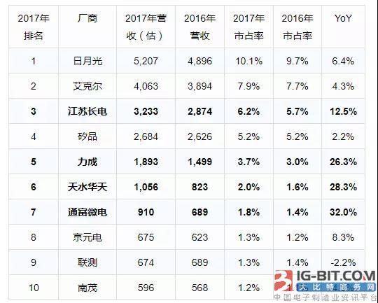 拓墣2017年中国IC封测厂商业绩分析