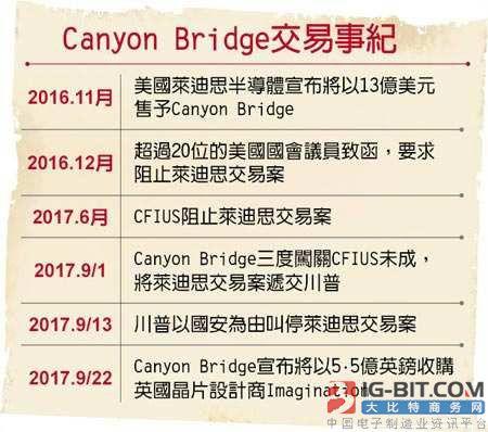 Canyon Bridge创始人周斌在美被起诉,收购Lattice终将告吹