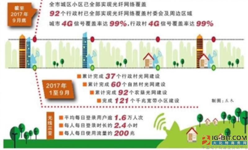 三亚城乡光纤网络高速移动通信网络将全覆盖