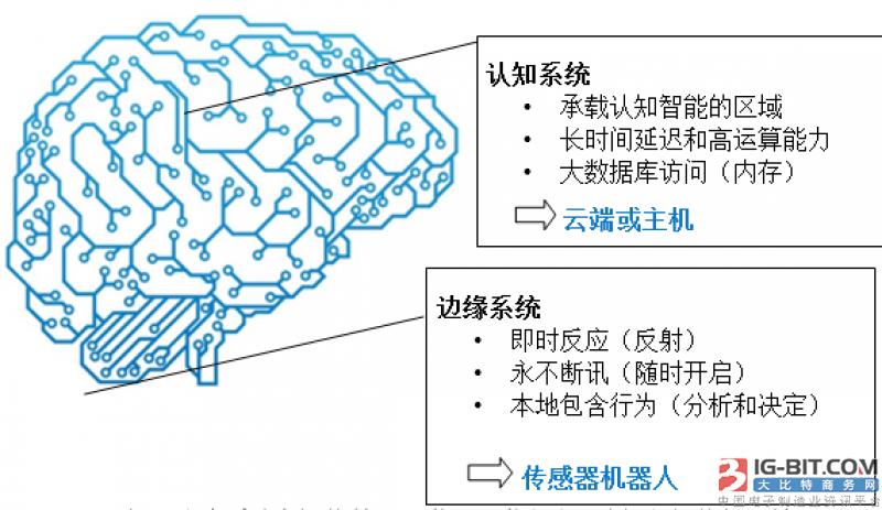 智能传感器在物联网应用开发中的挑战分析和应对措施